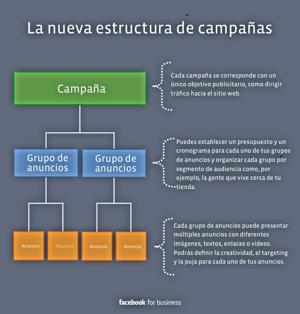 estructura de una campaña de Facebook Ads