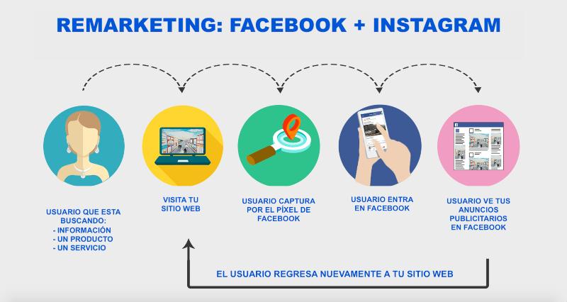 Cómo hacer remarketing en Facebook e Instagram